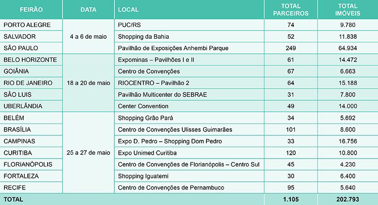 Caixa promove Feirão CAIXA da Casa Própria em 15 cidades
