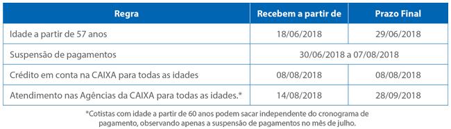 2018 06 12 tabela calendario pagamento cota pis - CAIXA divulga calendário de pagamento das cotas do PIS