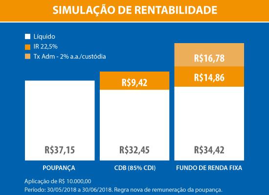 2018-07-16_simulacao-rentabilidade-poupanca-release.jpg