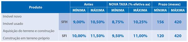 http://arquivos.grupoinforme.com.br/clientes/caixa/newsletter/anexos/2018-08-24_release-TABELA-credito-imobiliario.jpg